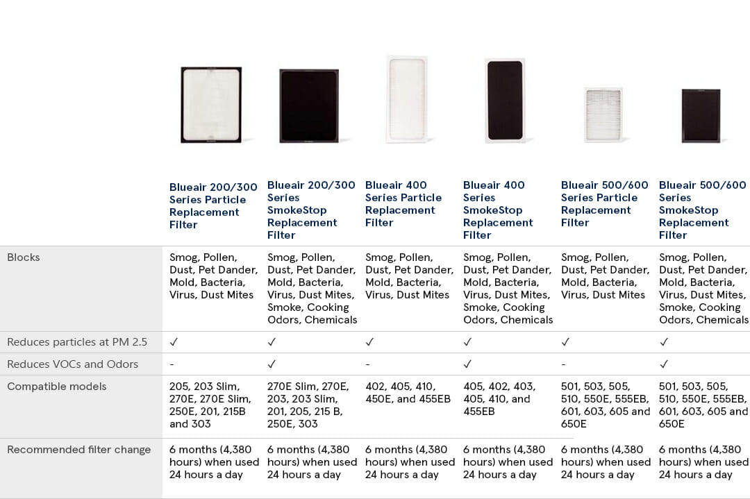 Blueair classic replacement filters specs