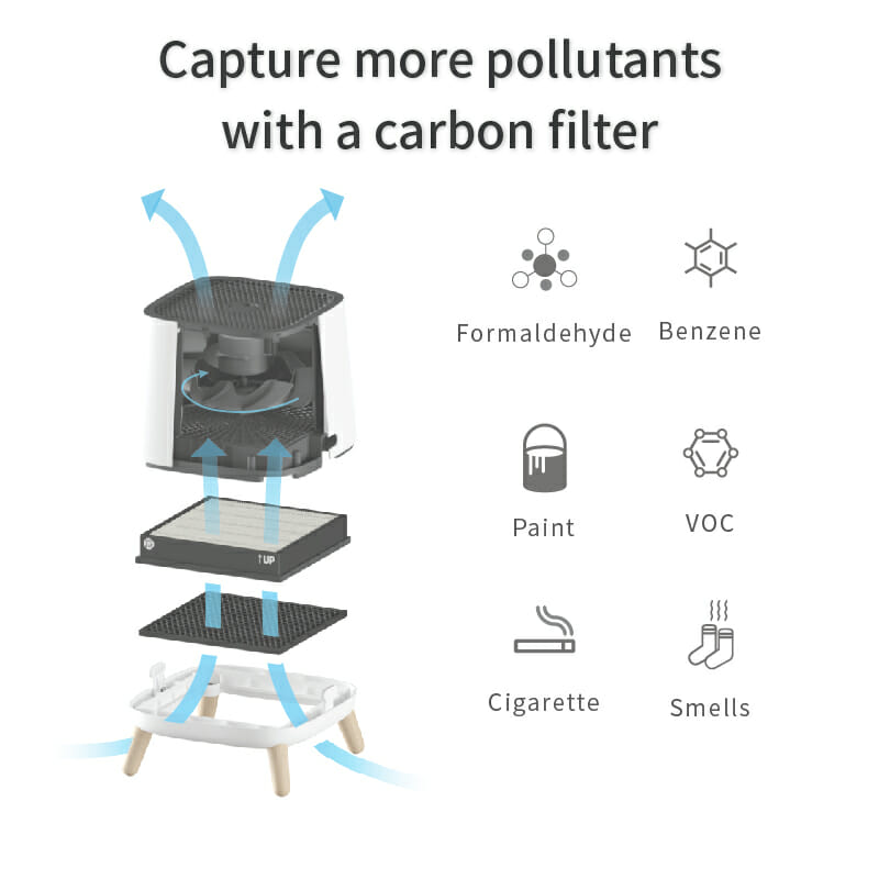 Smartair sqair Carbon filter captures more pollutants with a carbon filter