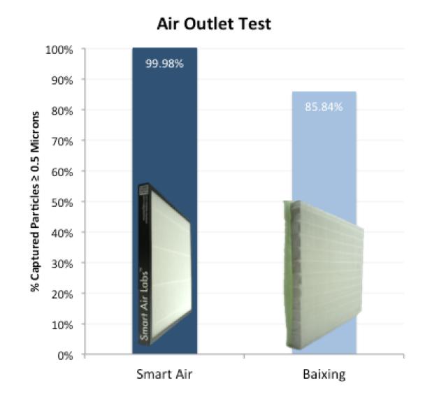 DIY HEPA air outlet test