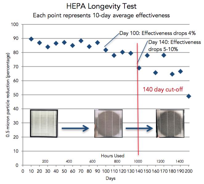 HEPA longevity test