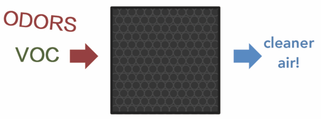 sqair carbon filter what is carbon