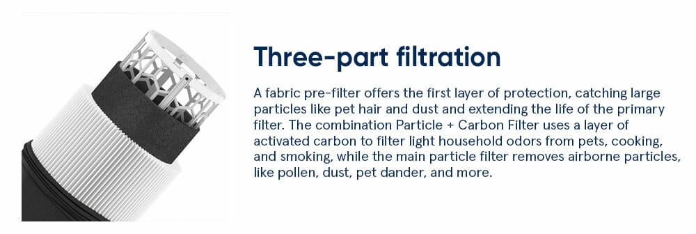 Three part filtration - A fabric pre-filter offers the first layer of protection, catching large particles like pet hair and dust and extending the life of the primary filter. The combination Particle + Carbon Filter uses a layer of activated carbon to filter light household odors from pets, cooking, and smoking, while the main particle filter removes airborne particles, like pollen, dust, pet dander, and more.