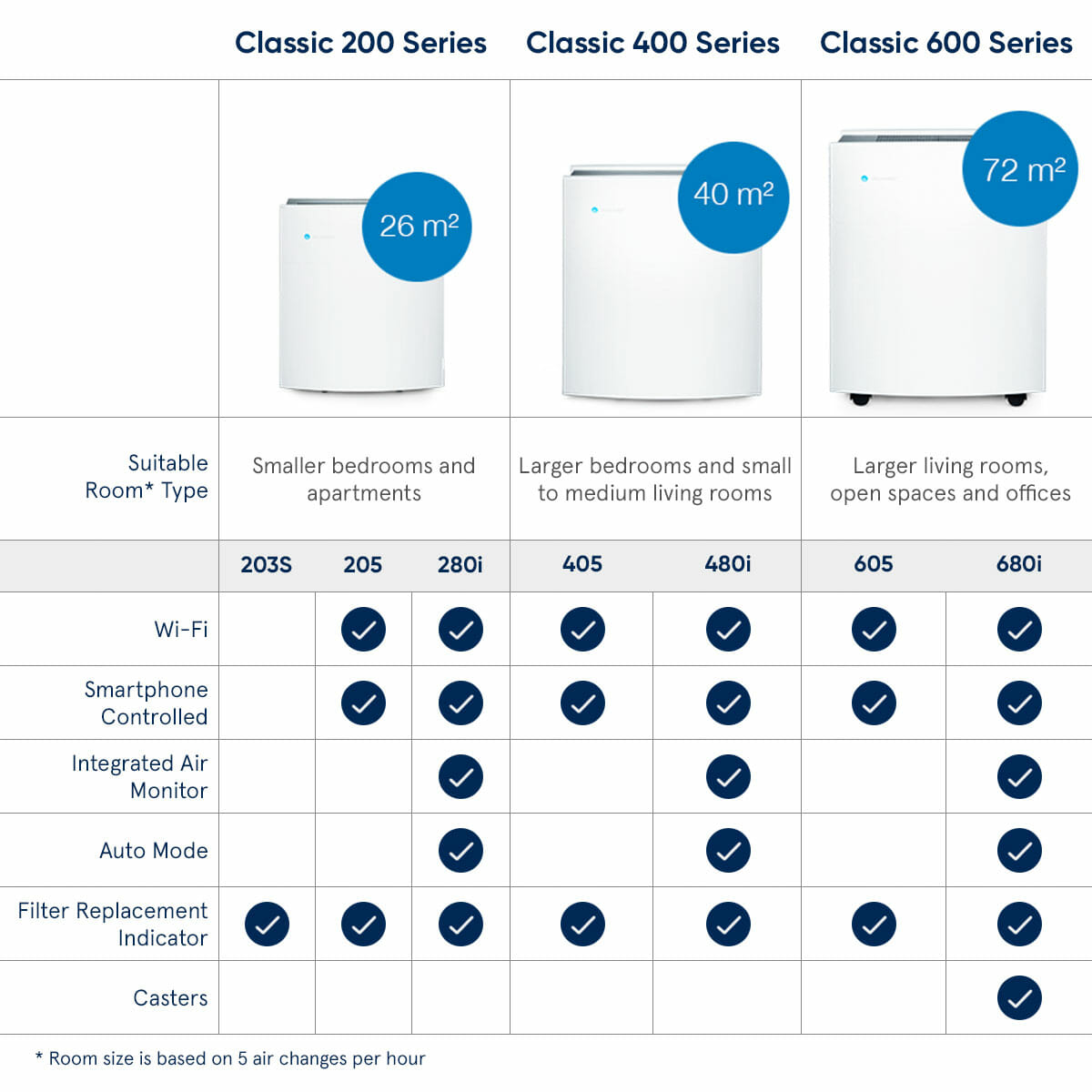 blueair classic family comparison