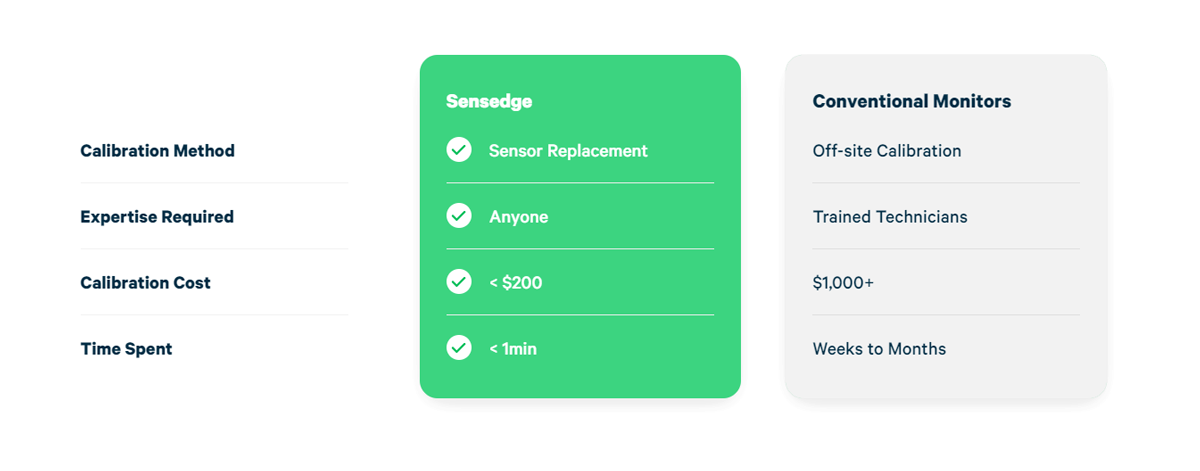 Sensedge comparison with Conventional Monitors