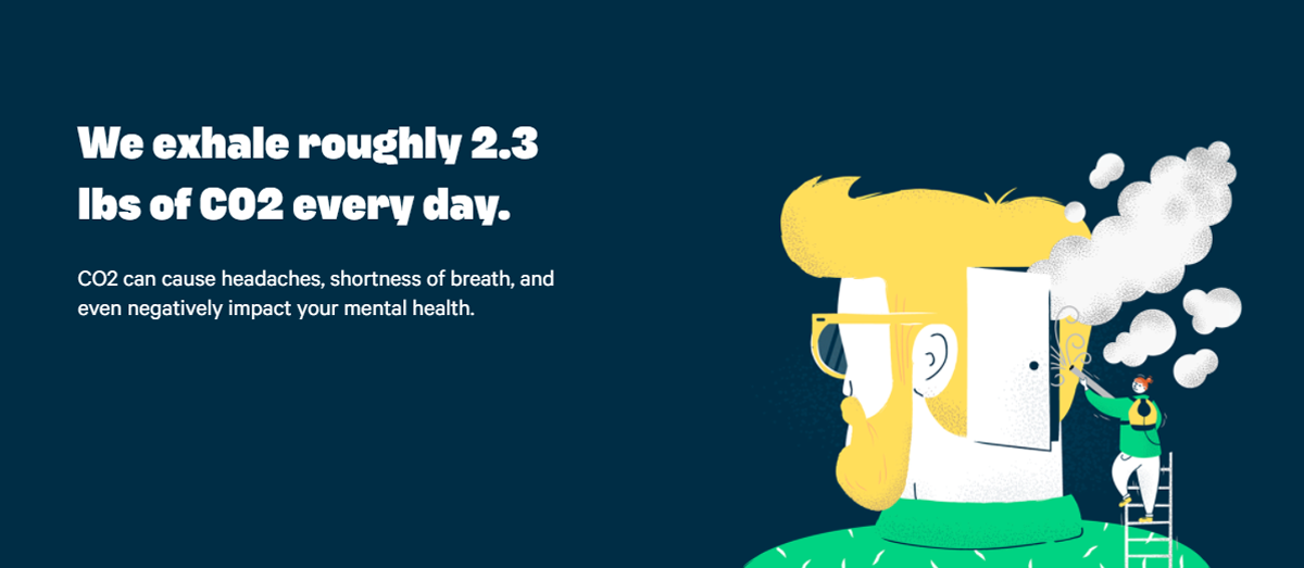 We exhale roughly 2.3 lbs of CO2 every day. CO2 can cause headaches, shortness of breath, and even negatively impact your mental health.